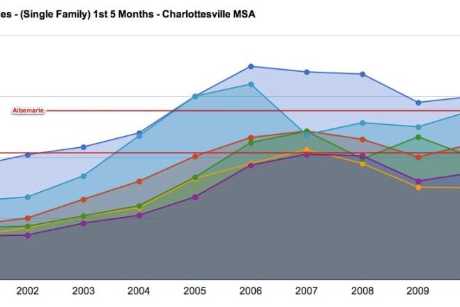 Charlottesville MSA Median Prices 2000 through 2011