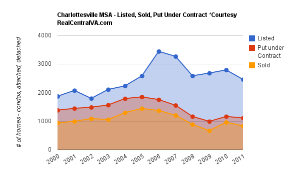 Charlottesville Real Estate Market Update: Transaction Volume for 2000 – 2011