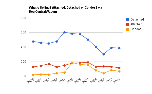What's Selling in Charlottesville? Single Family, Attached homes or Condos?
