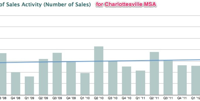 2012 is in the Past – Looking Forward at the 2013 Charlottesville Market