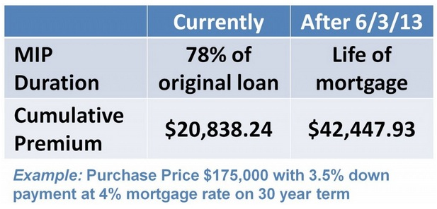 FHA Changes upon Us – More Expensive Loans, Fewer Buyers?