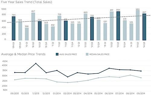 2014 Q3 Charlottesville Market Report