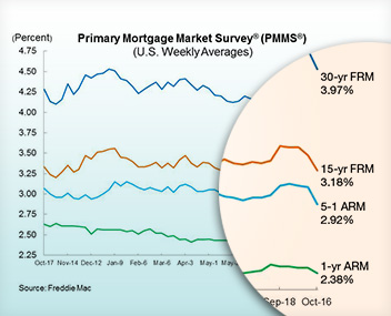 Where are Interest Rates Going? (October 31 edition)