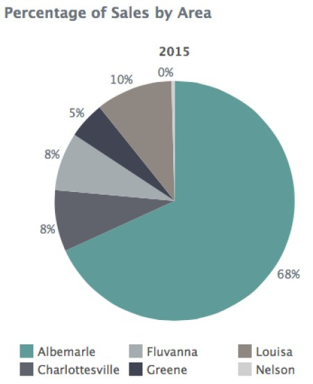 Locality Breakdown for Charlottesville - Albemarle new construction mid-year 2015