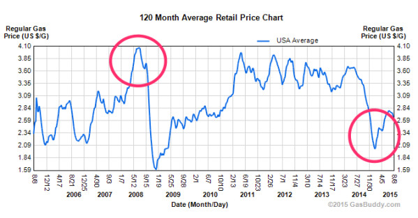 Gas Price Math – Looking Back at 2008