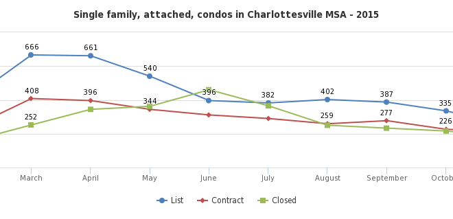 When do homes come on the market in Charlottesville?