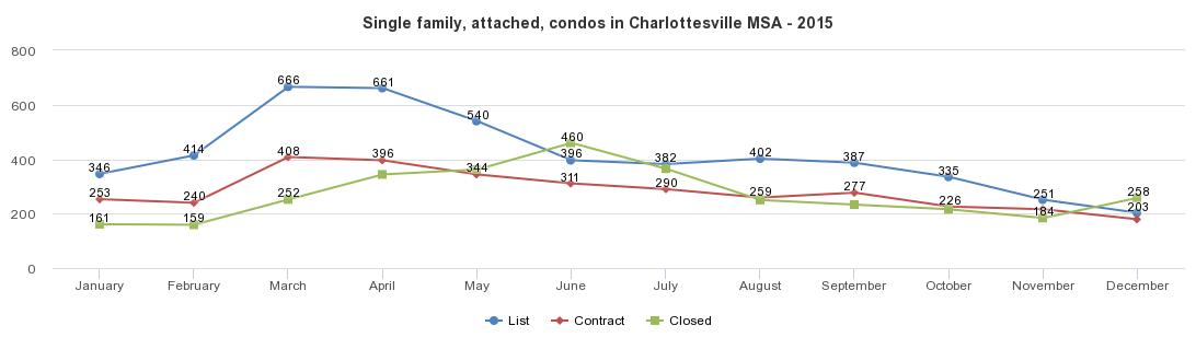 Charlottesville MSA - 2015