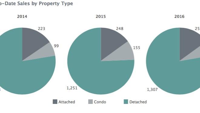 YTD Sales by Property Type - Charlottesville MSA