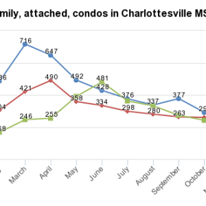 Single Family homes, Attached homes, and condos in Charlottesville MSA