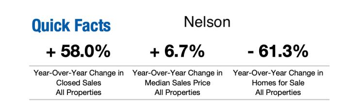 Nelson County 3rd Quarter 2020 Snapshot