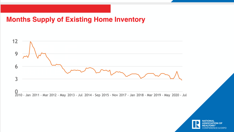 Housing inventory is low