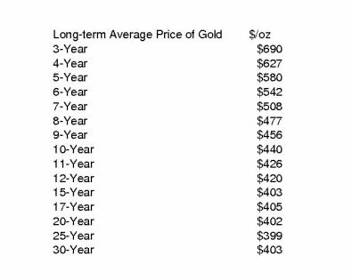 Long-term%20Average%20Price%20of%20Goldx2scaled.jpg
