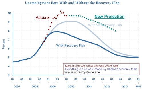 unemployment-projection-march-2010.jpg