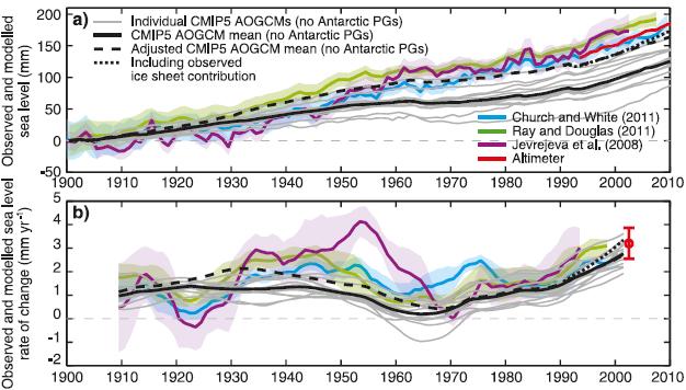 IPCC_AR5_13.7ab