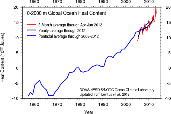 Image result for global ocean temperatures