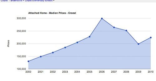 Attached Home - Median Prices - Crozet