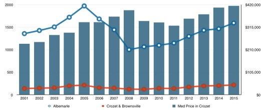 Crozet data - median price, single family homes