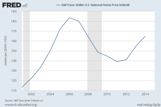 S&P/Case Shiller National Home Price index