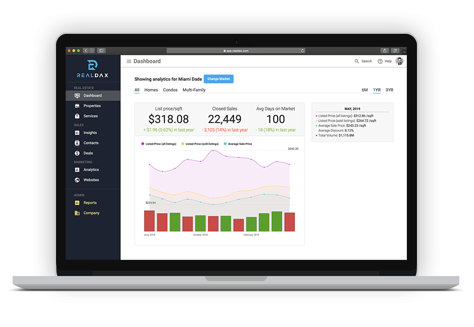 Real Estate Data Dashboard, Investment Analysis and Services