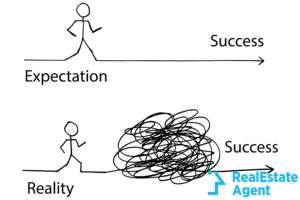 expectation and reality concept graph
