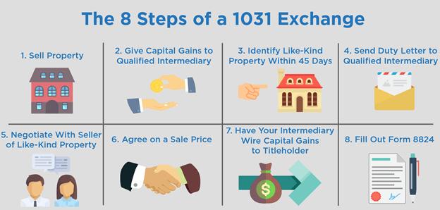 1031 exchange steps