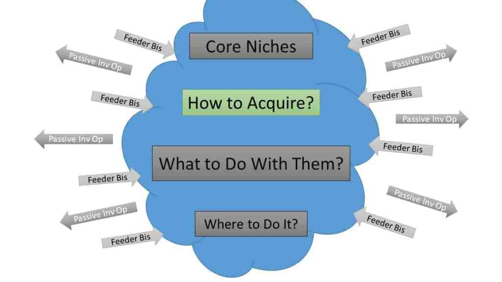 real estate niches acquisition