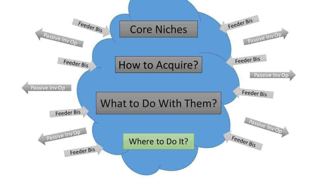 real estate niches geography