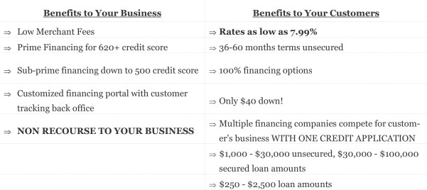 Inhouse financing3