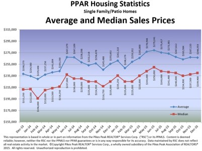 PPAR Average_Median Sales Price Chart dec 2015