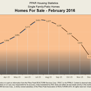 PPAR Homes for Sale Feb 2016