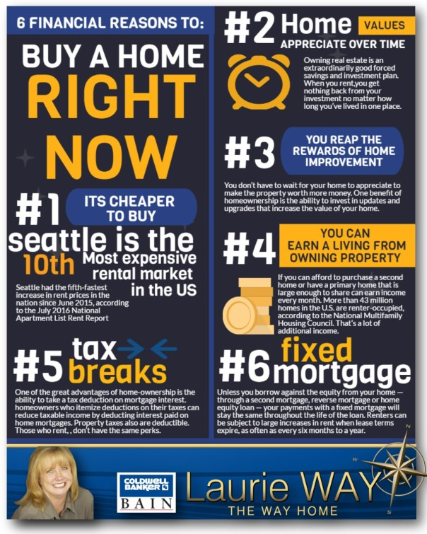 real-estate-blog-post-819x1024 6 Financial Reasons to Buy a Home Now!