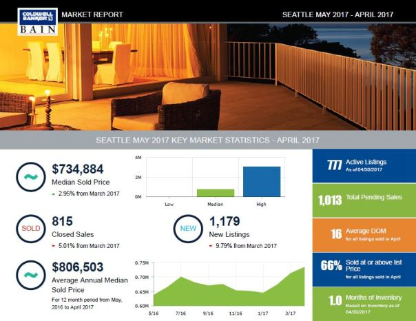 mr2 Seattle Market Report