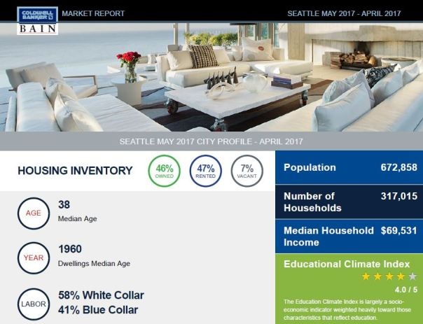 mr3 Seattle Market Report