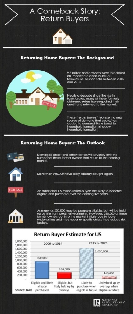 Return Buyers Expected to Boost Housing Demand in Coming Years (PRNewsFoto/National Association of Realtors)