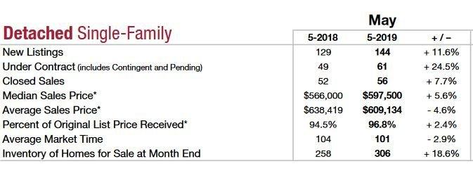 Northbrook real estate market YoY data