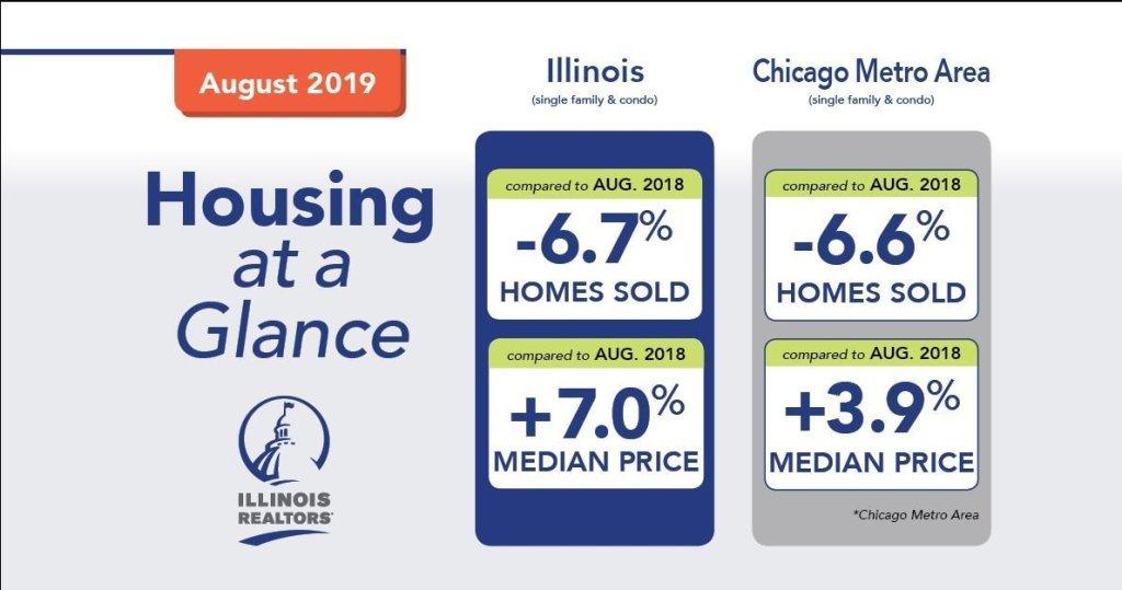 IL real estate market performance Aug 2019