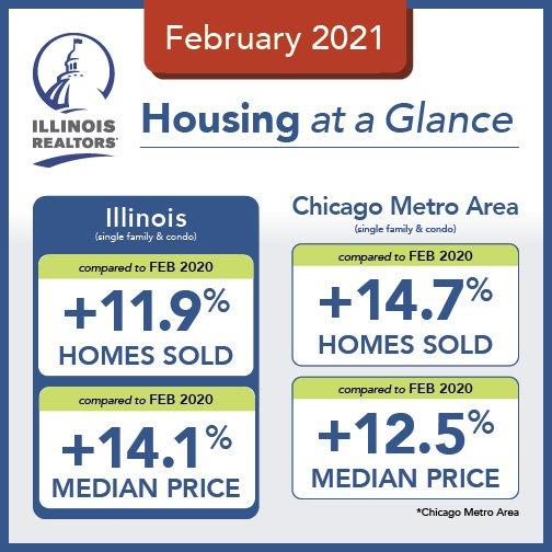 芝加哥房地产市场买房卖房