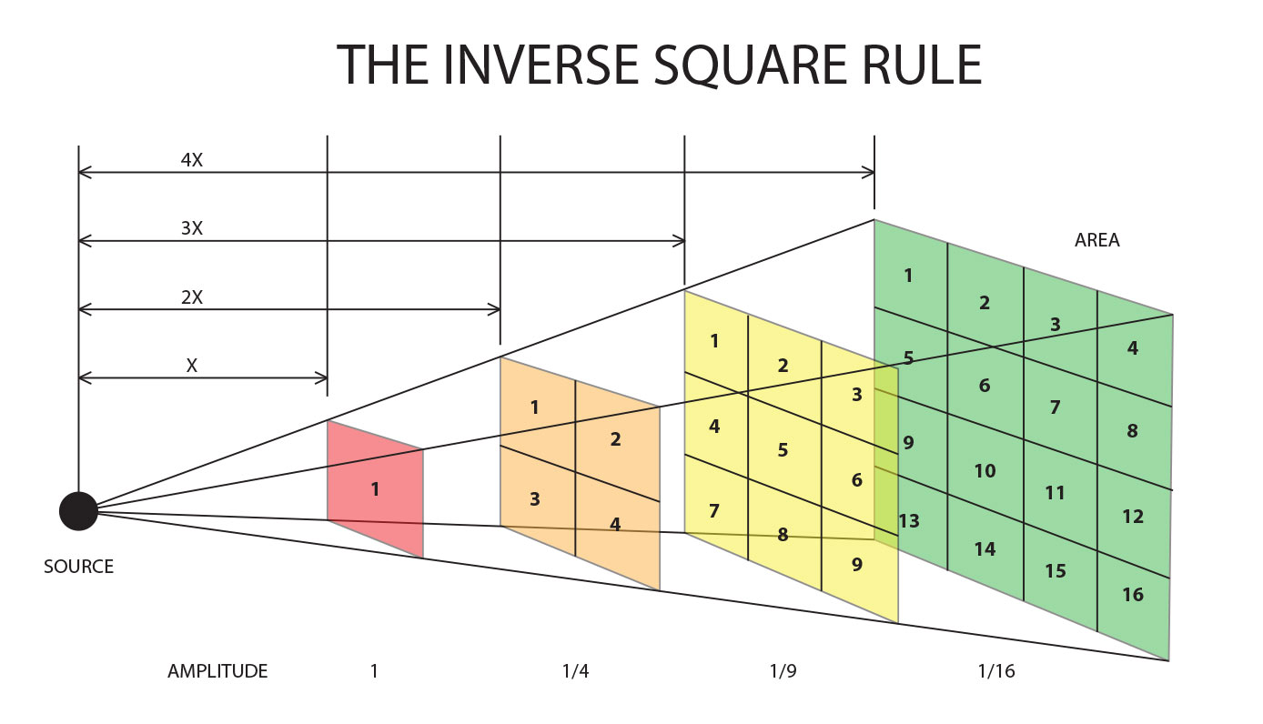 1 15 Gravitational Attraction And The Inverse Square Law