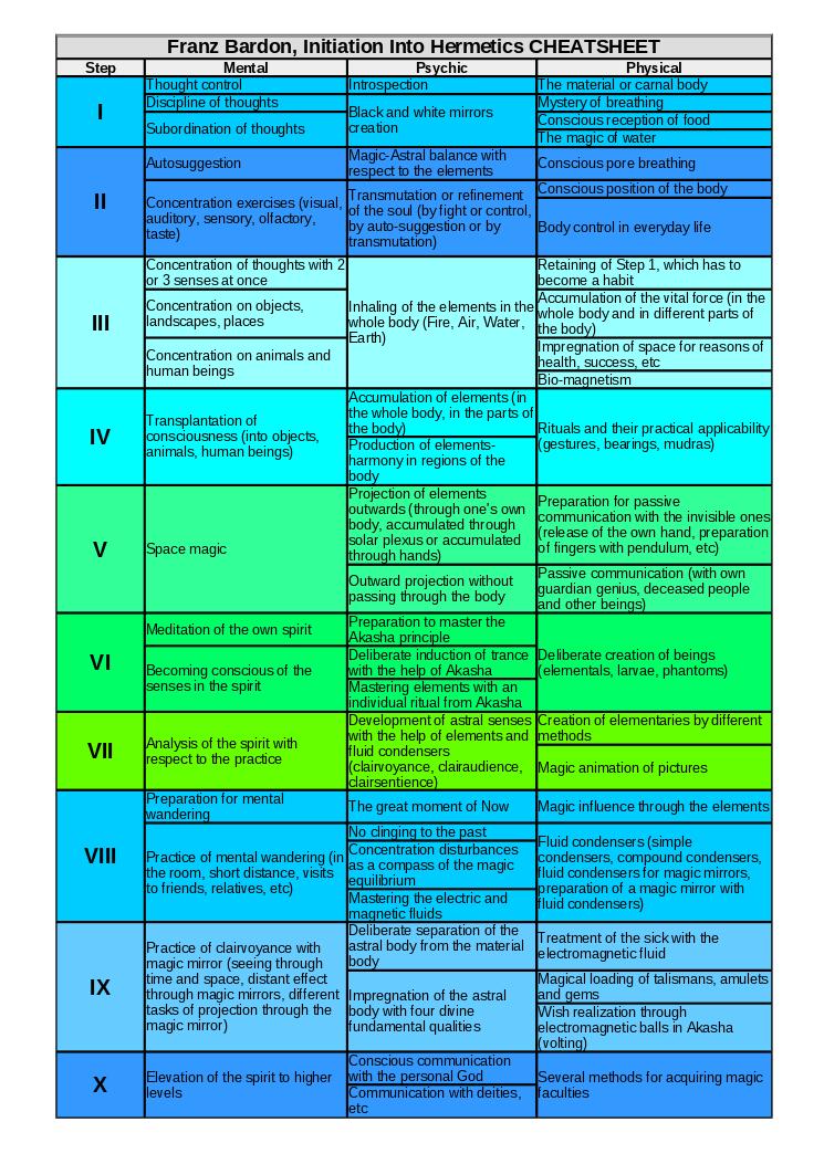 The Occult Anatomy Of Man Pdf