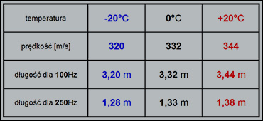 Tabelka - temperatura i prędkość