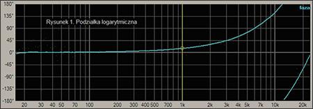 Podziałka logarytmiczna