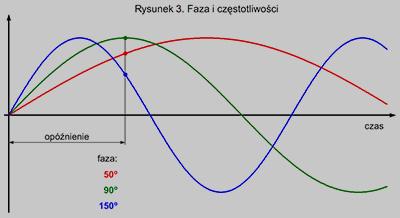Faza i częstotliwości