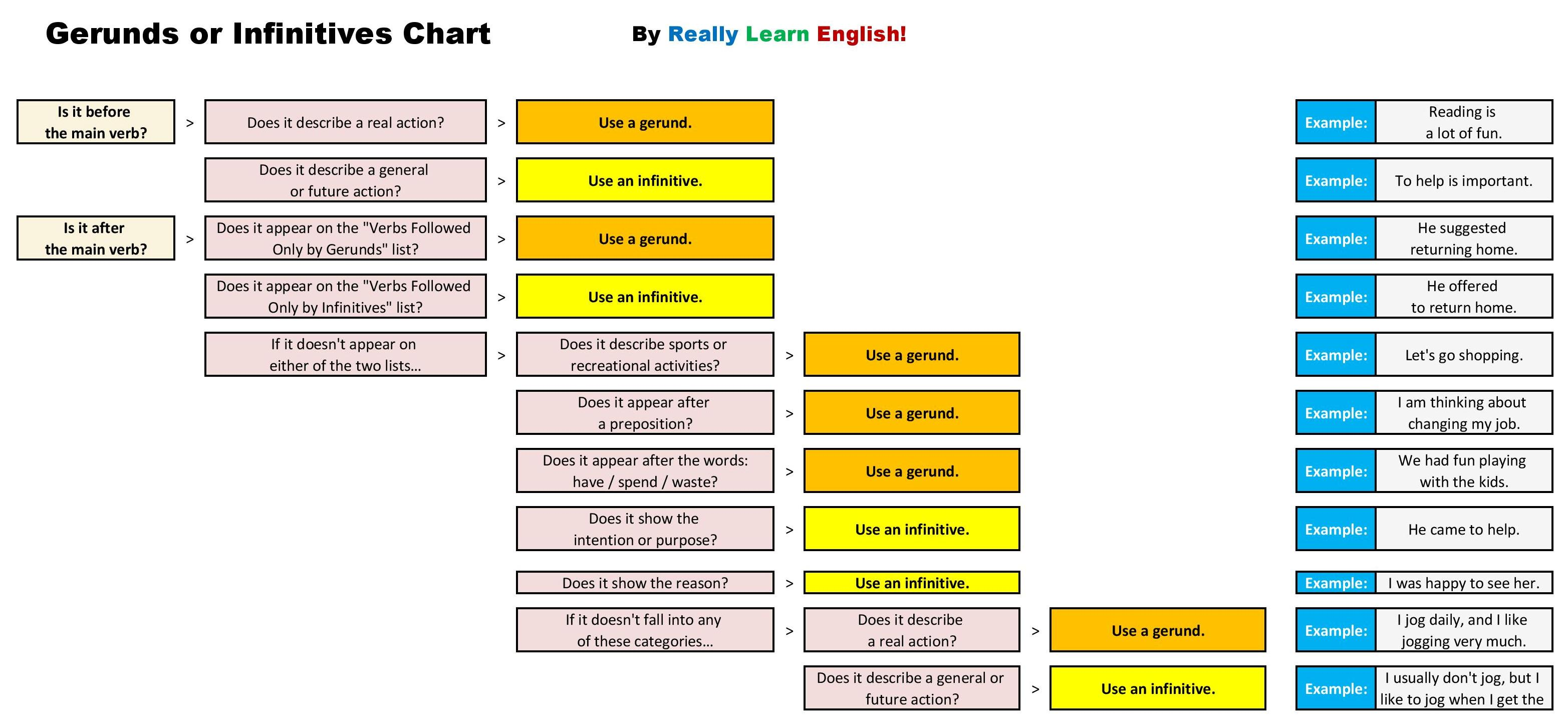 Images About English Tenses