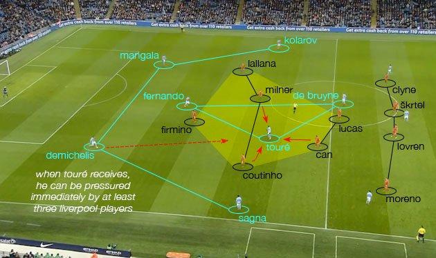 Gegenpressing Liverpool (2)