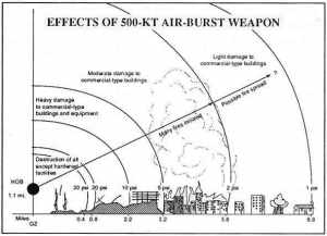 Blast radius nuclear bomb.