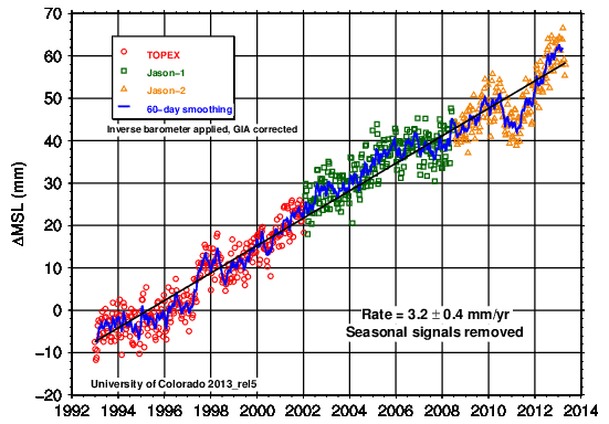 2013_rel5: Global Mean Sea Level Time Series (seasonal signals removed)