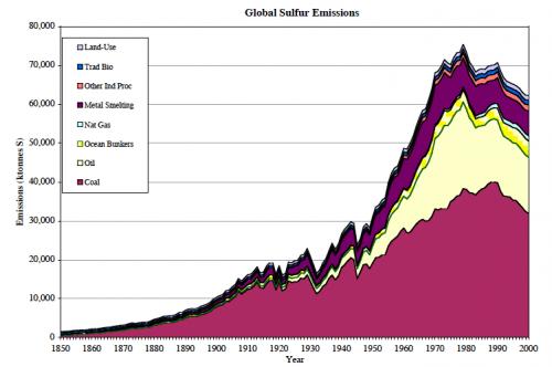 SO2 emissions