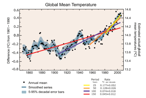 IPCC linear trends