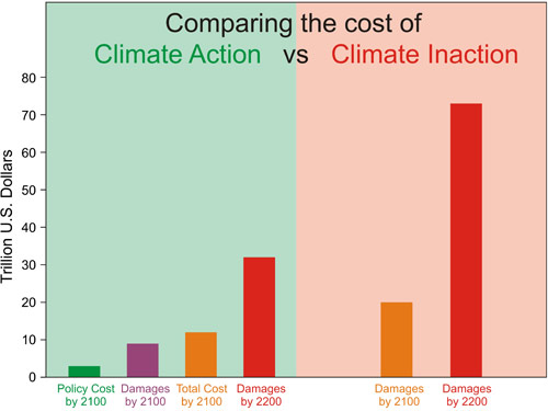 Cost of Action vs Inaction