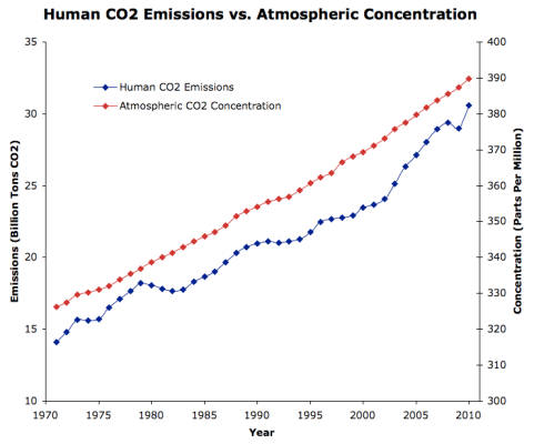 CO2 Emissions vs Concentration
